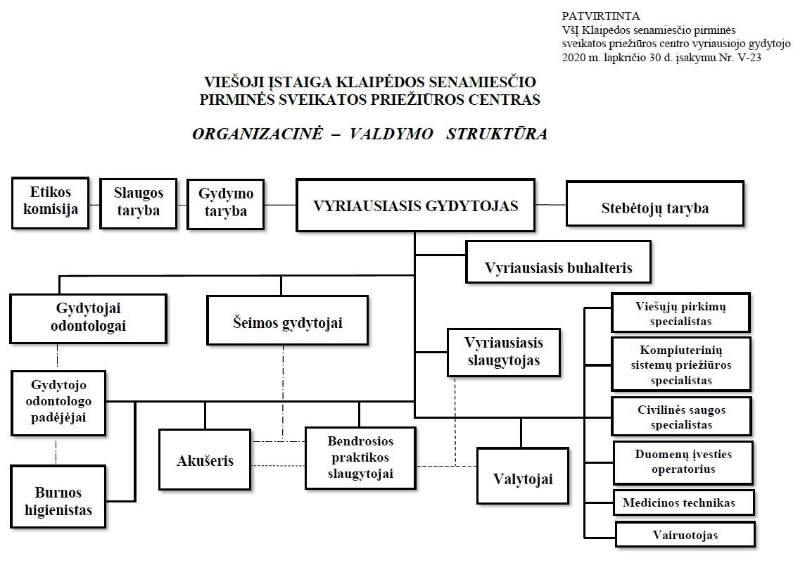 Organizacinė struktūra